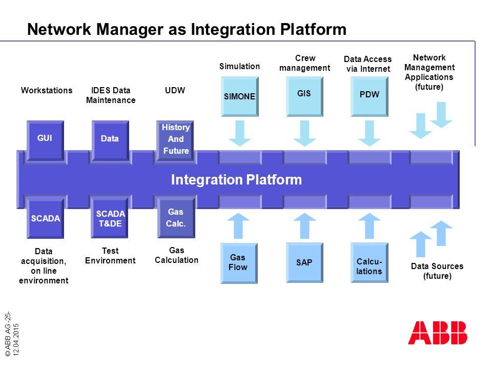 Network Manager as Integration Platform