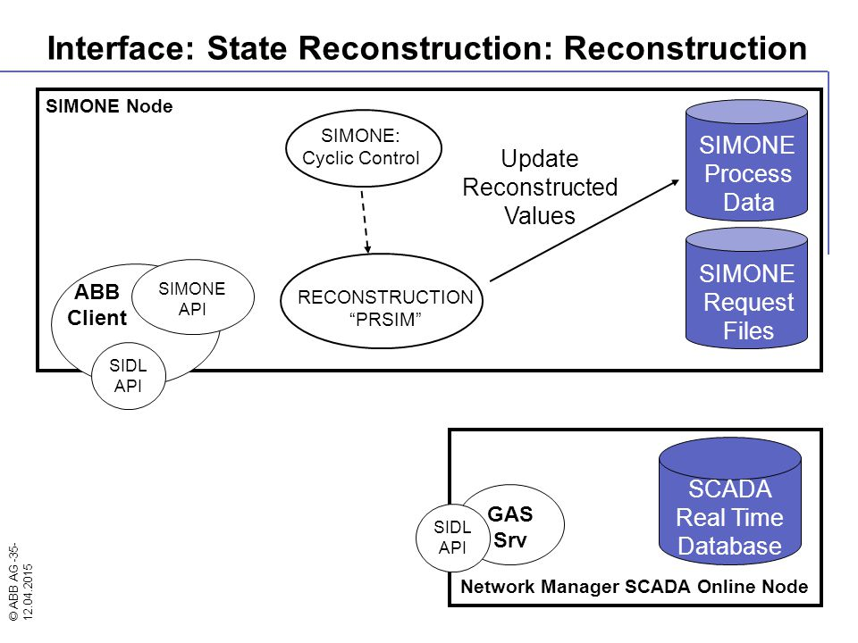 Interface: State Reconstruction: Reconstruction