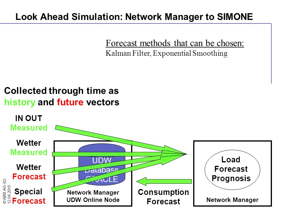 Look Ahead Simulation: Network Manager to SIMONE