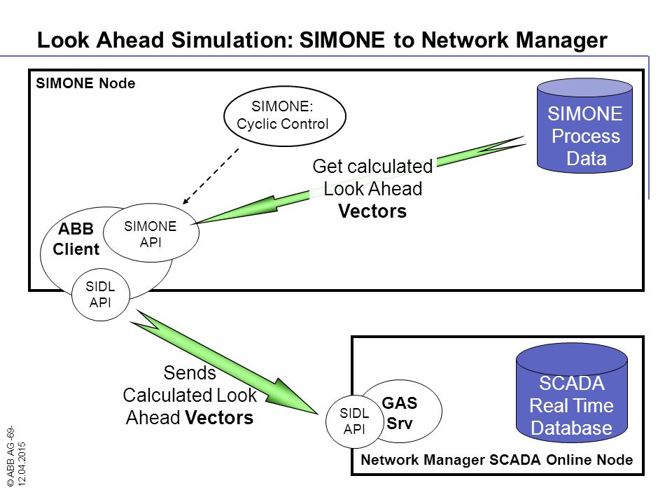 Look Ahead Simulation: SIMONE to Network Manager