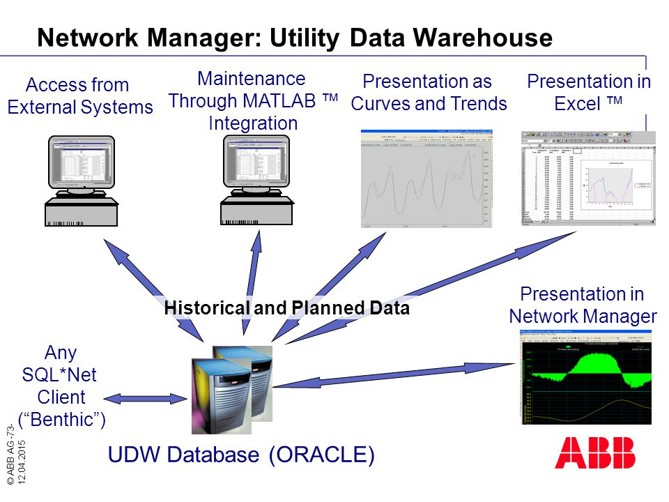 Network Manager: Utility Data Warehouse