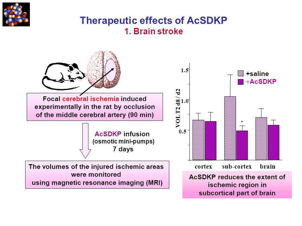 Therapeutic effects of AcSDKP