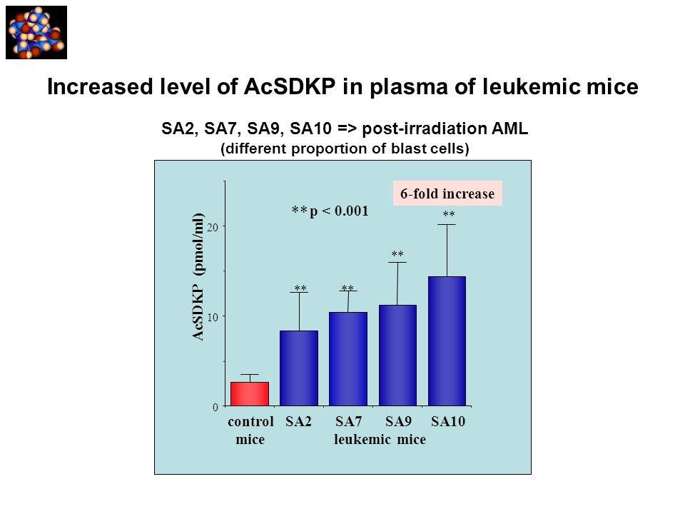 Increased level of AcSDKP in plasma of leukemic mice