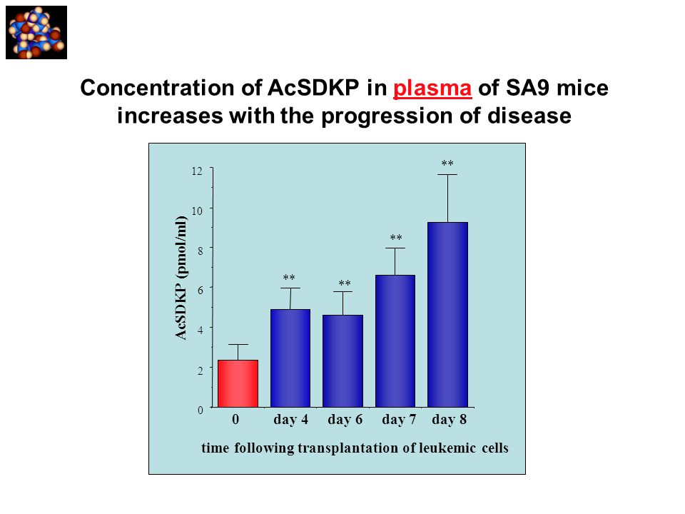 Concentration of AcSDKP in plasma of SA9 mice