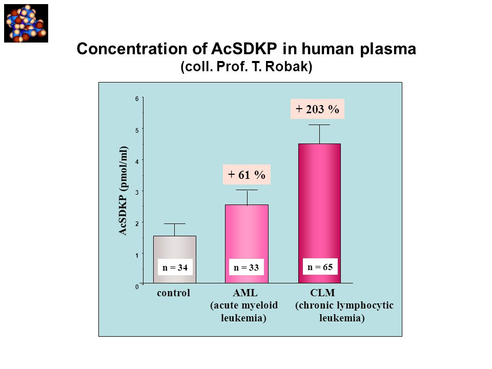 Concentration of AcSDKP in human plasma