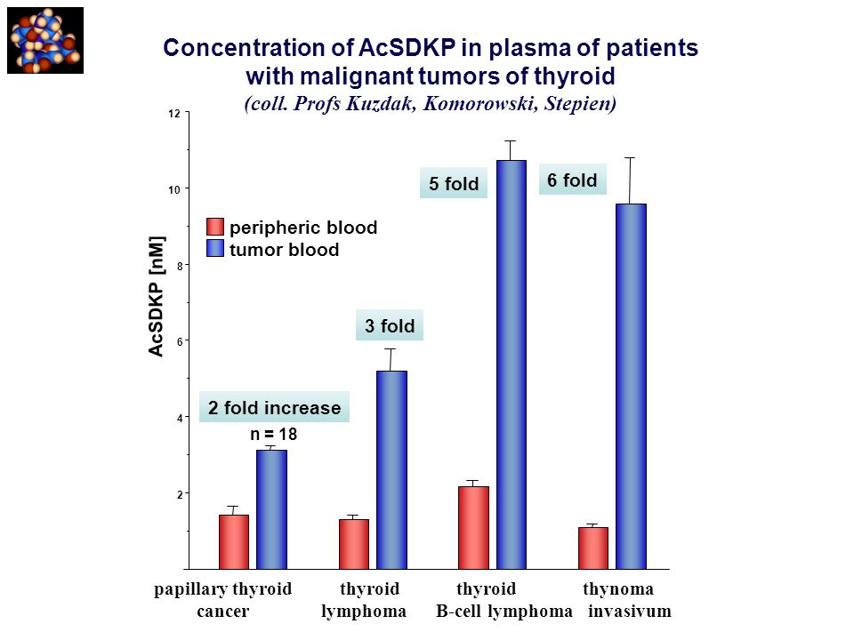 Concentration of AcSDKP in plasma of patients