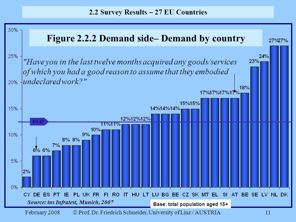 Figure 2.2.2 Demand side– Demand by country