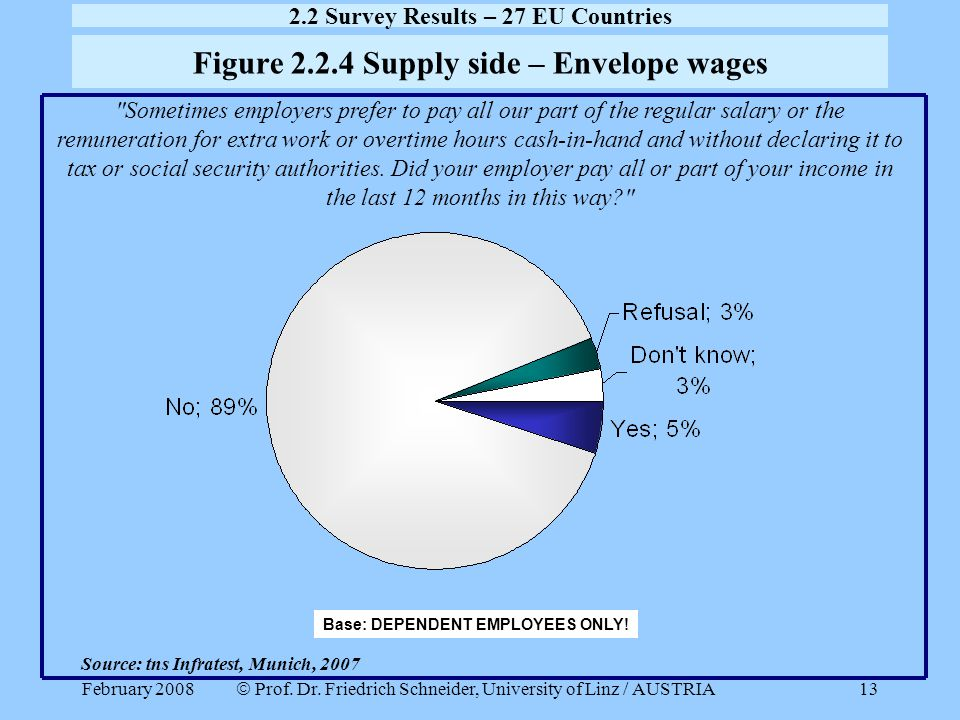 Figure 2.2.4 Supply side – Envelope wages