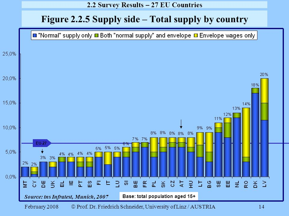 Figure 2.2.5 Supply side – Total supply by country