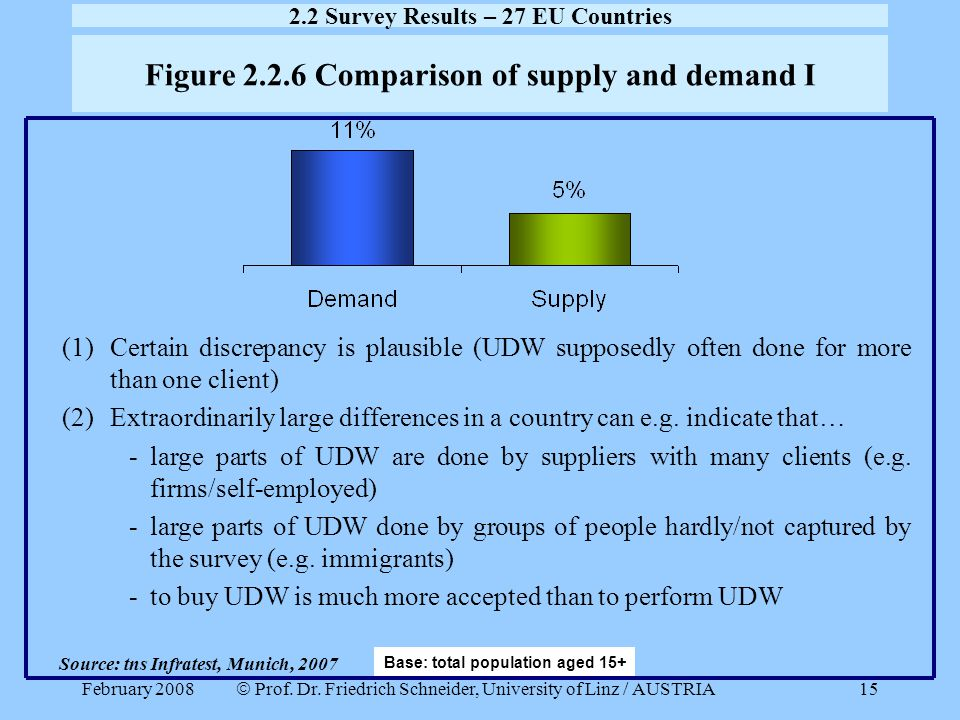 Figure 2.2.6 Comparison of supply and demand I