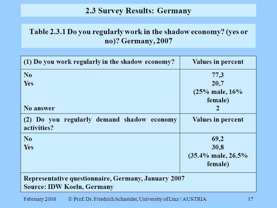 2.3 Survey Results: Germany