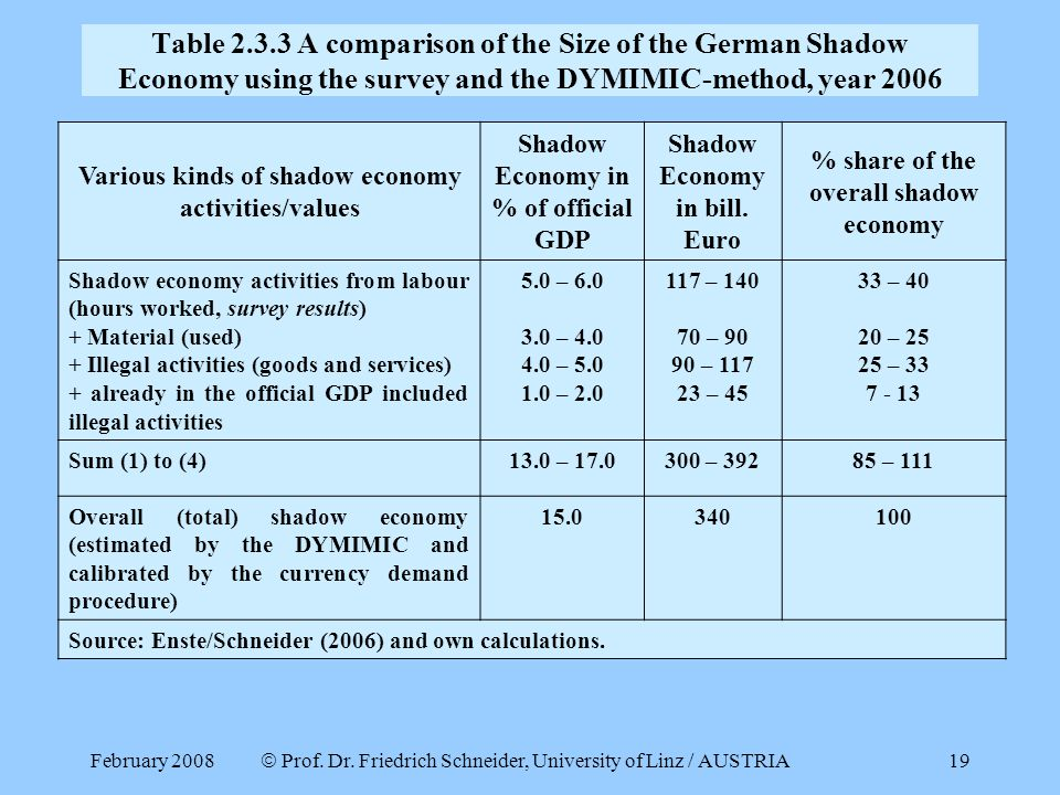 Table 2.3.3 A comparison of the Size of the German Shadow Economy using the survey and the DYMIMIC-method, year 2006