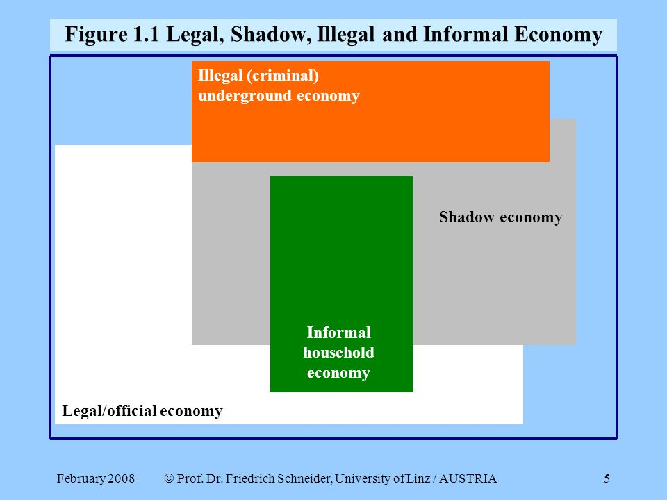 Figure 1.1 Legal, Shadow, Illegal and Informal Economy