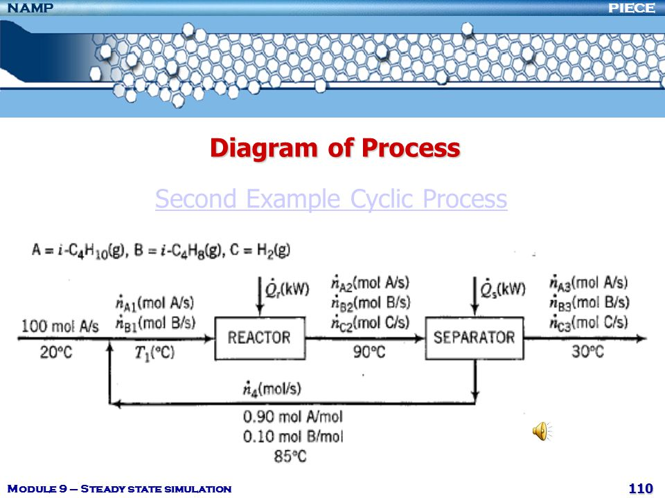 Second Example Cyclic Process