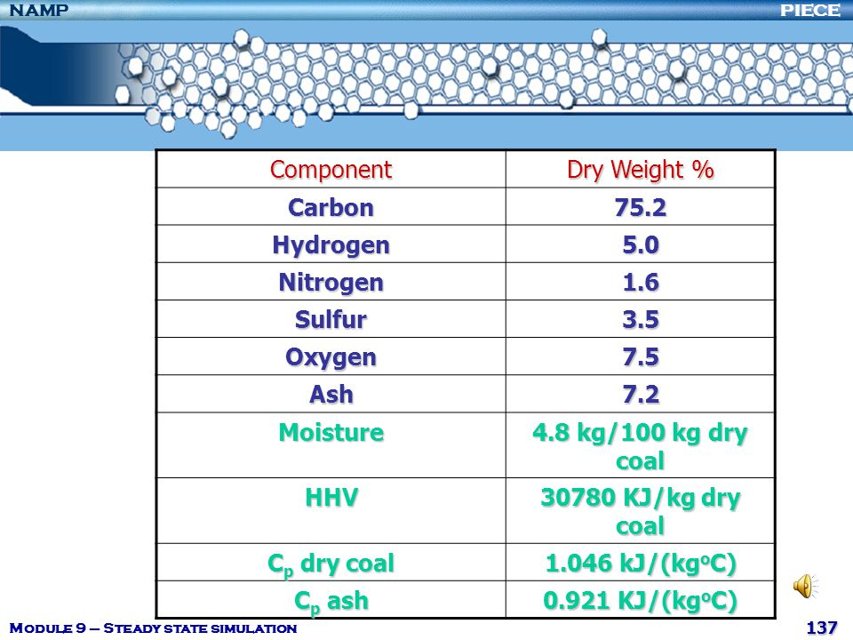 Component Dry Weight % Carbon 75.2 Hydrogen 5.0 Nitrogen 1.6 Sulfur