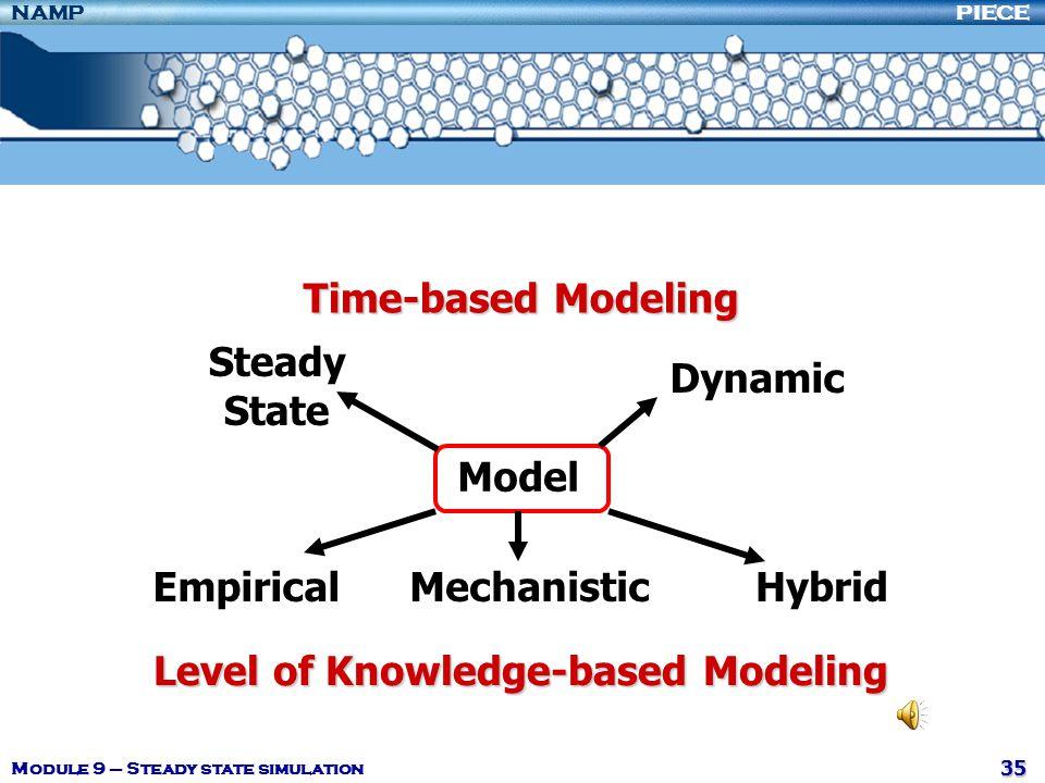 Level of Knowledge-based Modeling