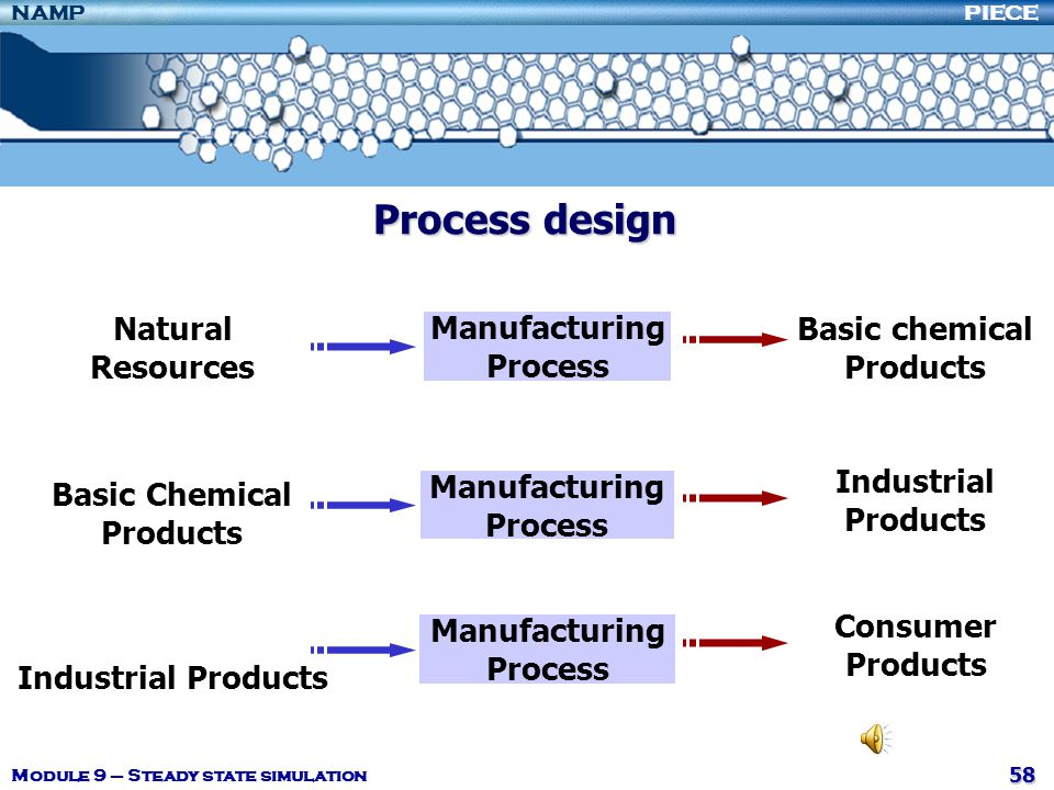 Process design Manufacturing Process Natural Resources Basic chemical