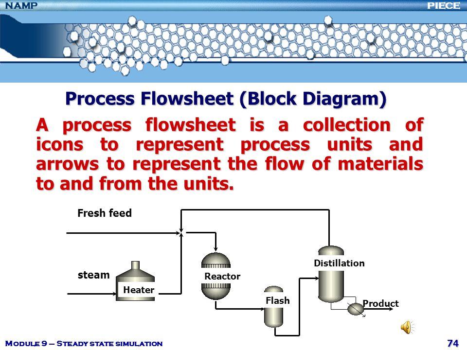 Process Flowsheet (Block Diagram)