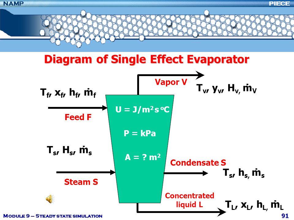 Diagram of Single Effect Evaporator