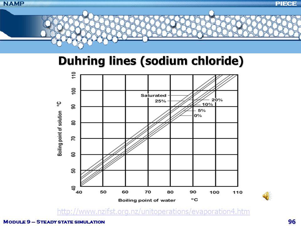 Duhring lines (sodium chloride)