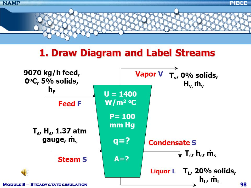 1. Draw Diagram and Label Streams