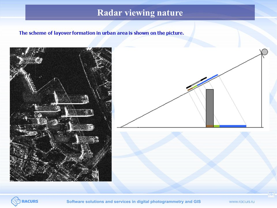 Radar viewing nature The scheme of layover formation in urban area is shown on the picture. 69