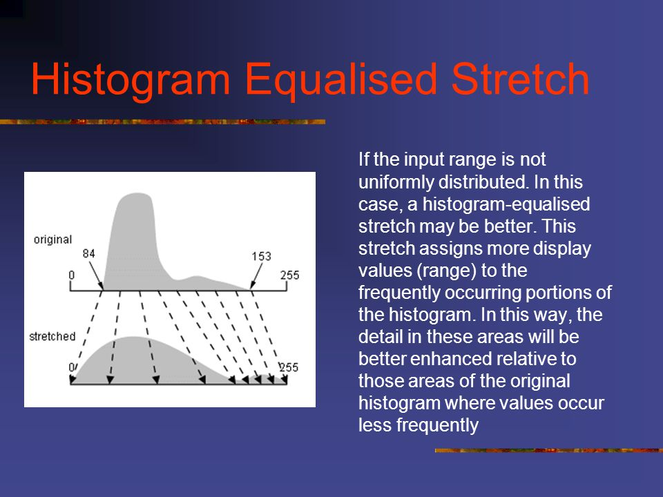 Histogram Equalised Stretch