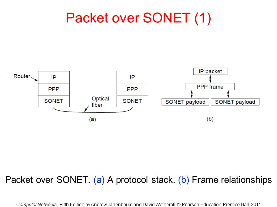 Packet over SONET. (a) A protocol stack. (b) Frame relationships