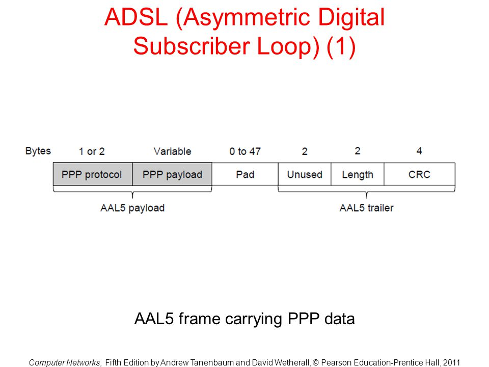 ADSL (Asymmetric Digital Subscriber Loop) (1)