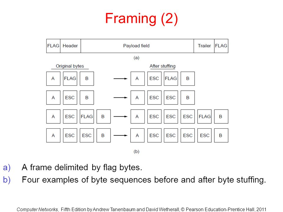 Framing (2) A frame delimited by flag bytes.