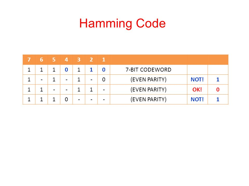 Hamming Code 7 6 5 4 3 2 1 7-BIT CODEWORD - (EVEN PARITY) NOT! OK!