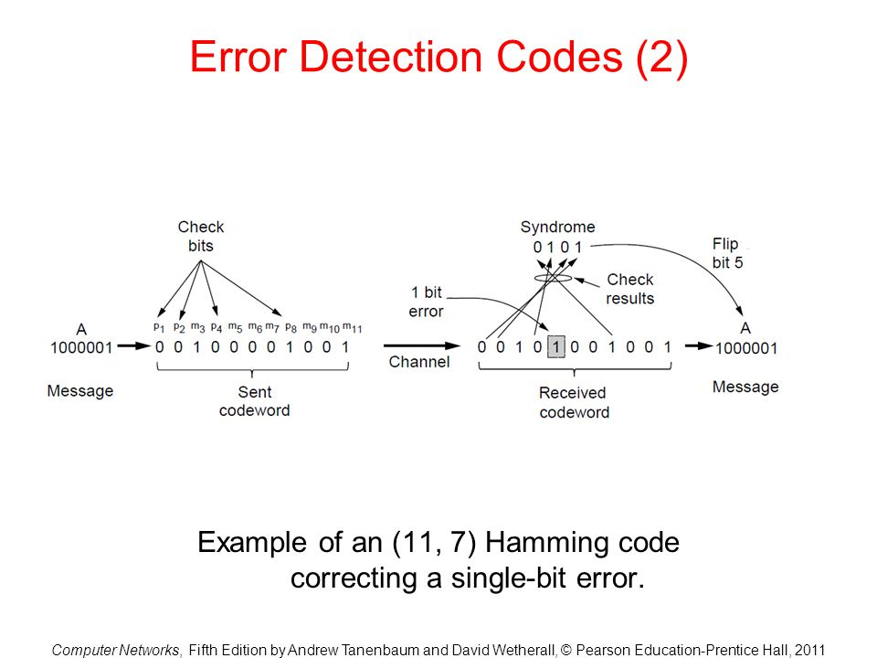 Error Detection Codes (2)