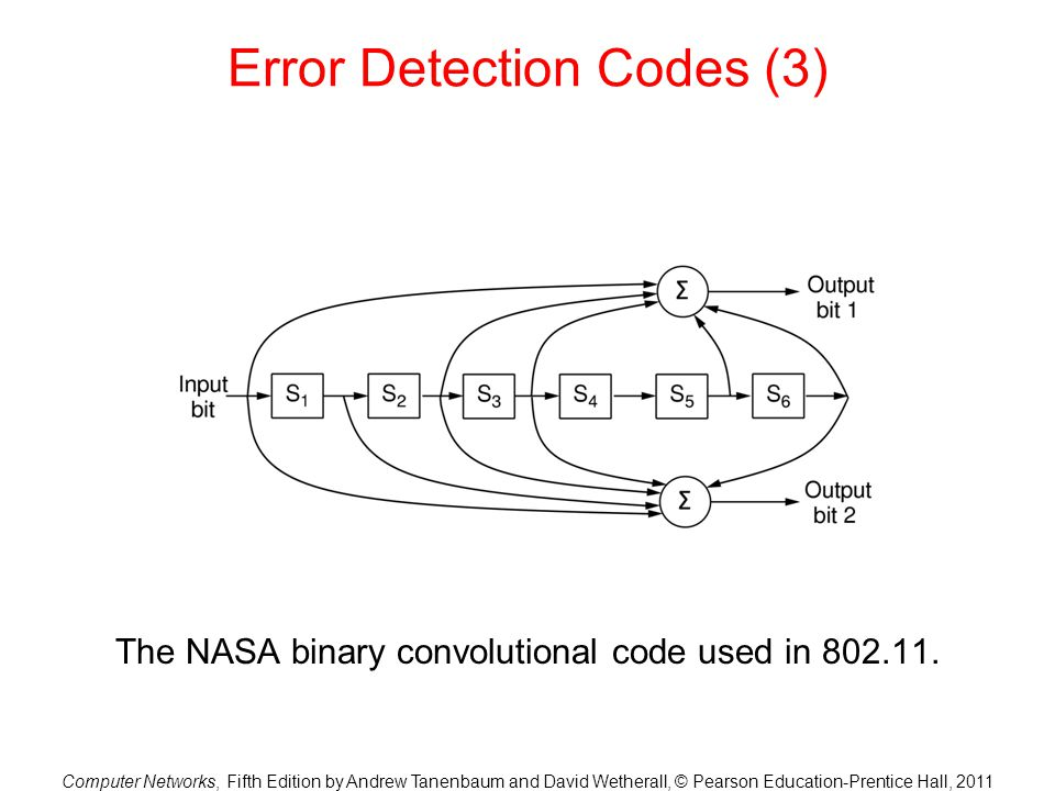 Error Detection Codes (3)