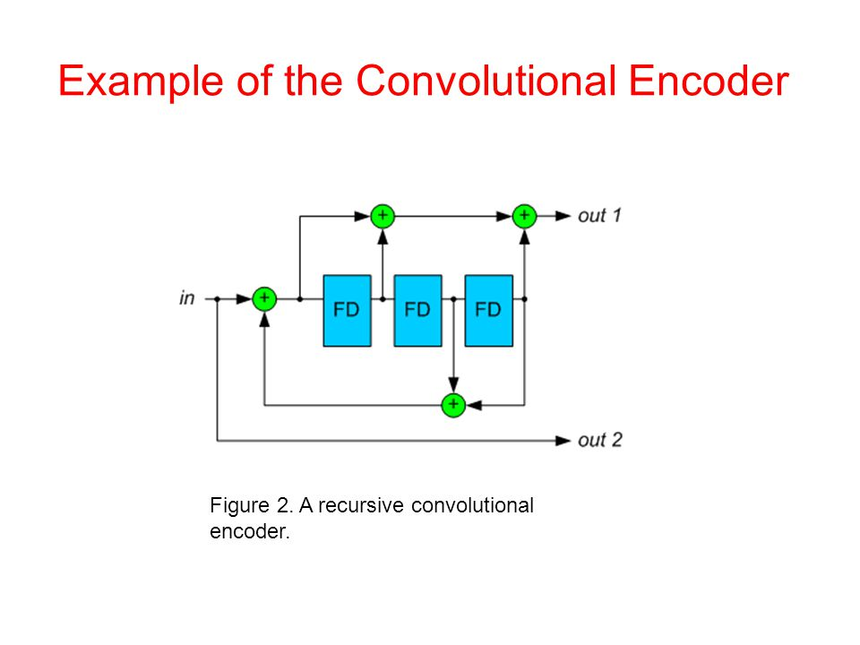 Example of the Convolutional Encoder