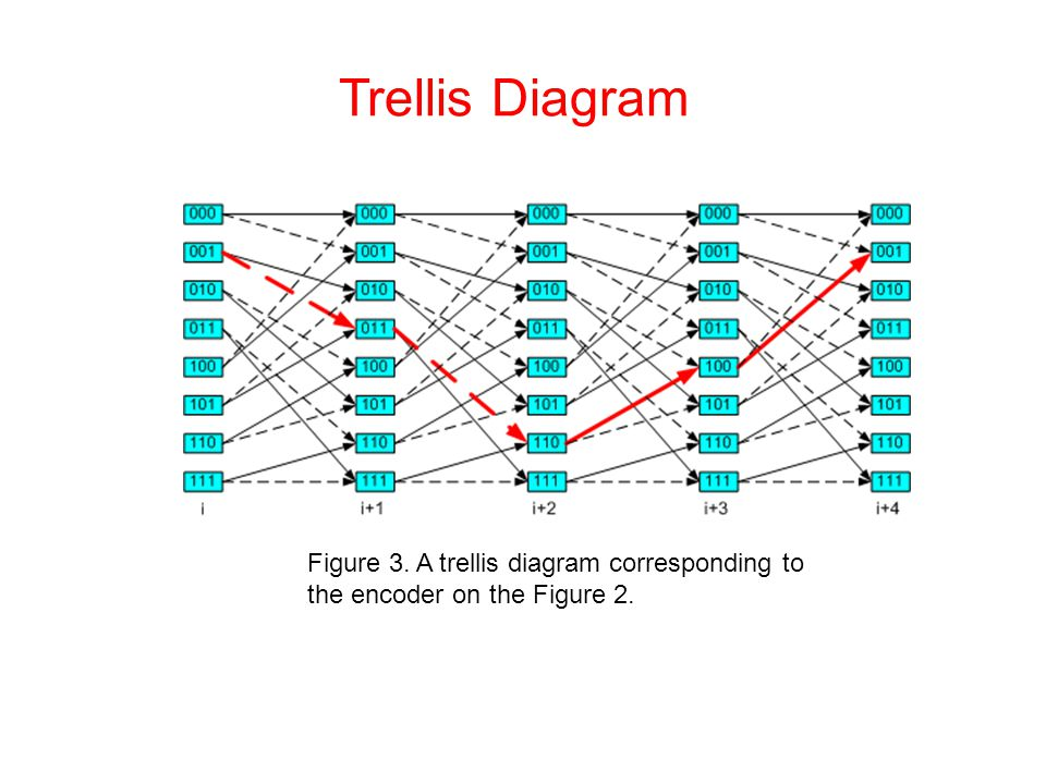 Trellis Diagram Figure 3. A trellis diagram corresponding to the encoder on the Figure 2.