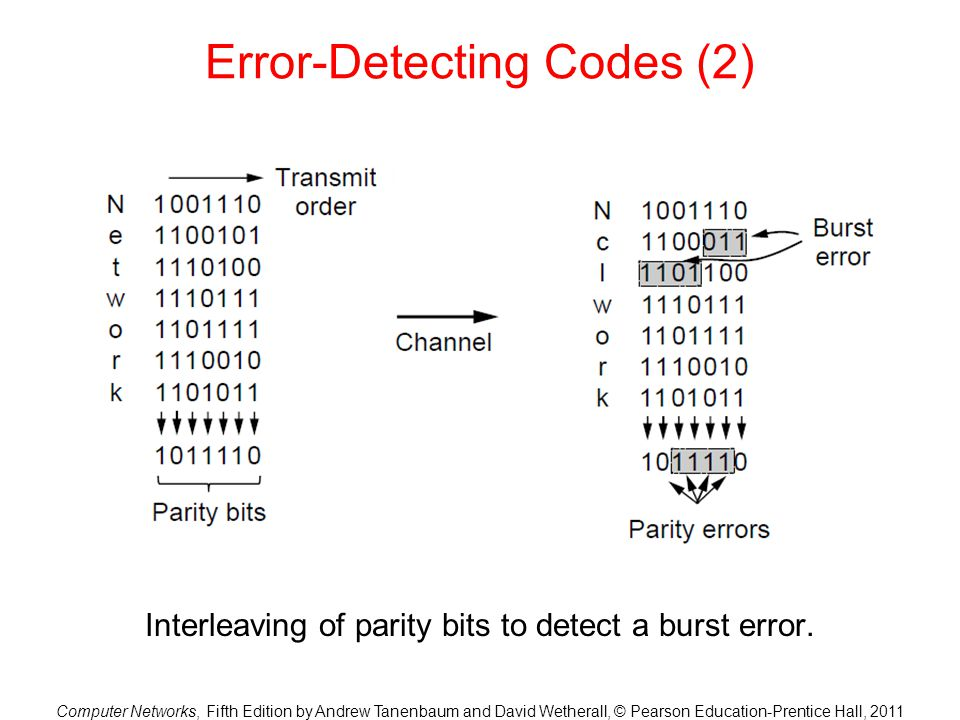 Error-Detecting Codes (2)