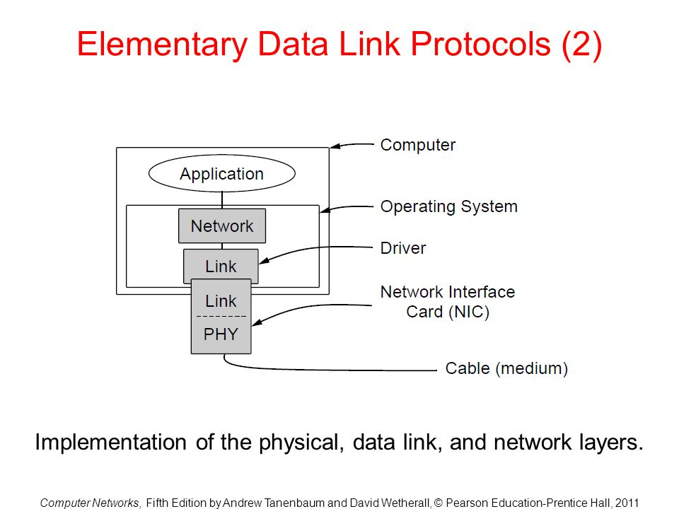 Elementary Data Link Protocols (2)