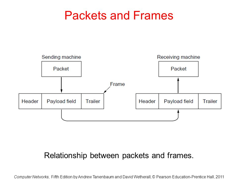 Relationship between packets and frames.