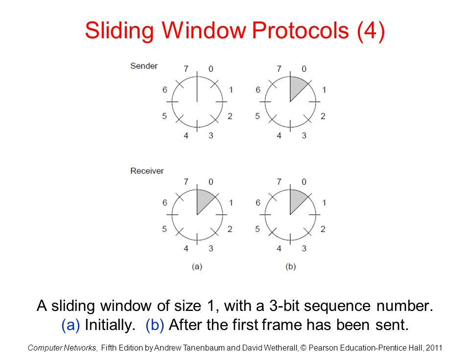 Sliding Window Protocols (4)