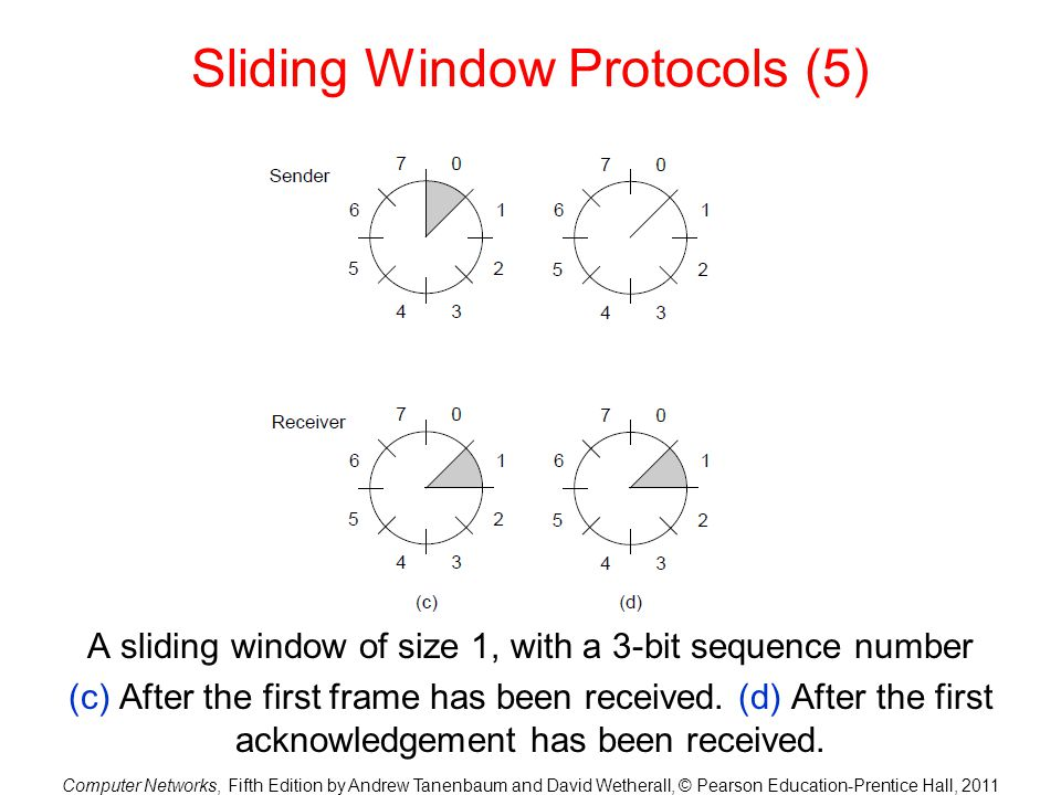 Sliding Window Protocols (5)