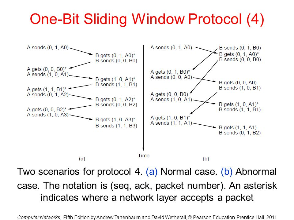 One-Bit Sliding Window Protocol (4)