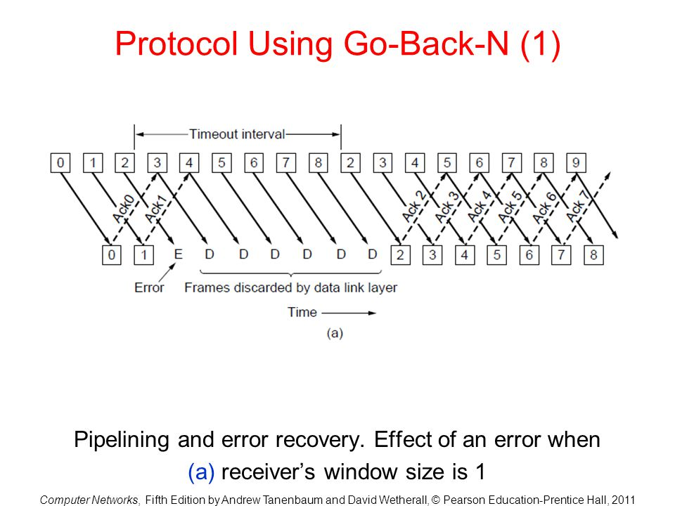 Protocol Using Go-Back-N (1)