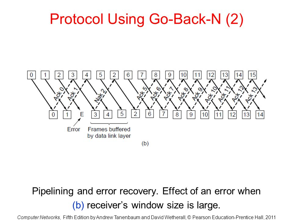 Protocol Using Go-Back-N (2)