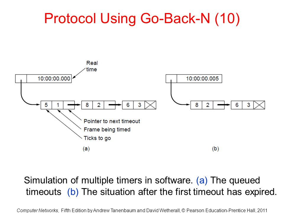 Protocol Using Go-Back-N (10)