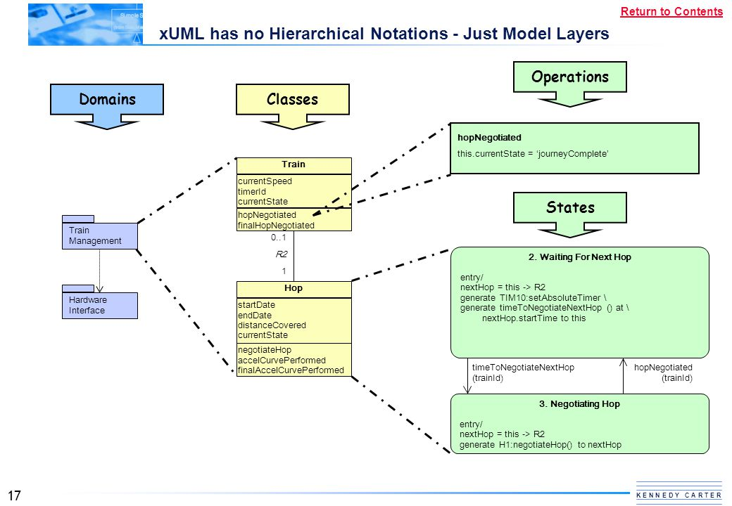 xUML has no Hierarchical Notations - Just Model Layers
