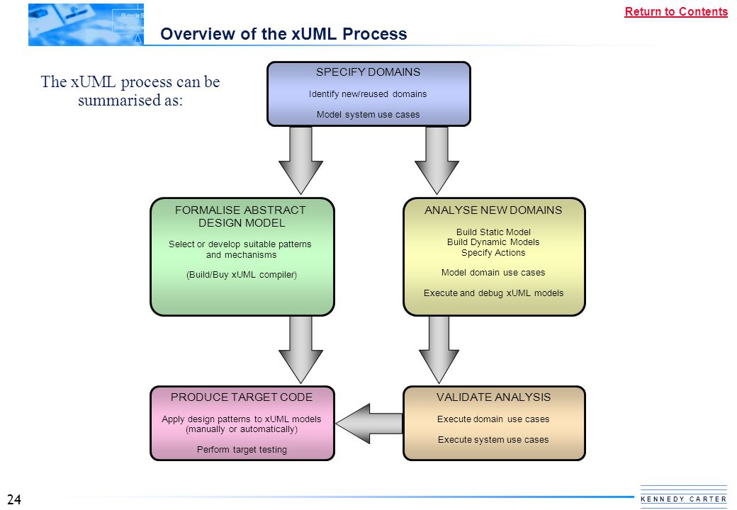 Overview of the xUML Process