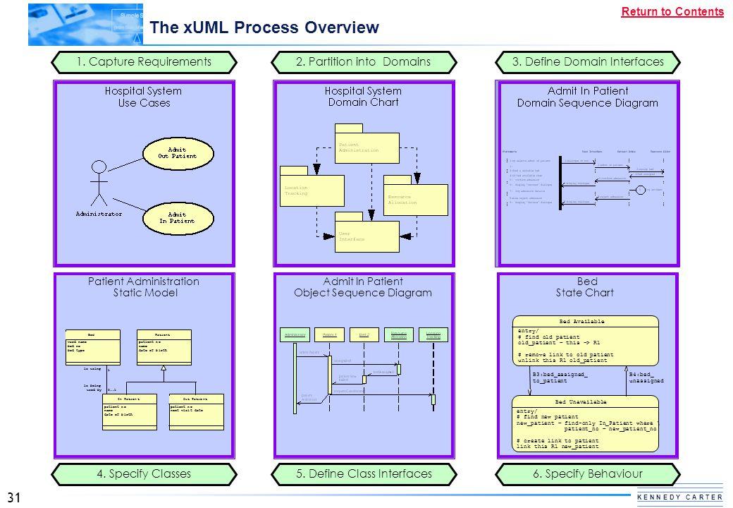 The xUML Process Overview