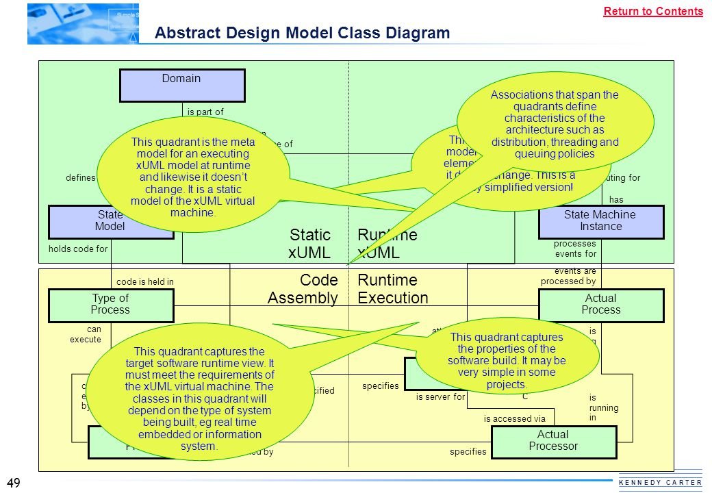 Abstract Design Model Class Diagram