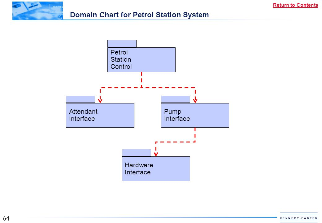 Domain Chart for Petrol Station System