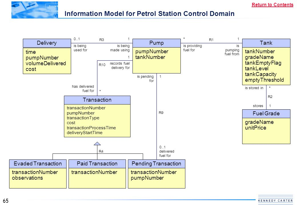 Information Model for Petrol Station Control Domain
